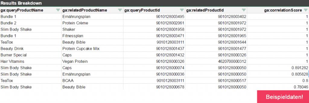 Related Products Beispieldaten