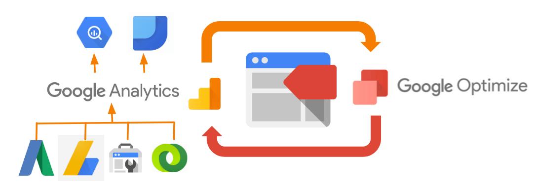 Bild: Google Optimize mit Google Analytics verknüpfen