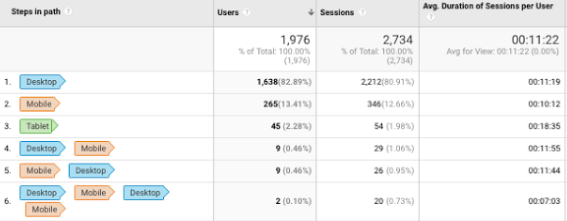 Google Analytics Geräte Pfade Report