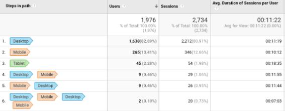 Google Analytics Geräte Pfade Report