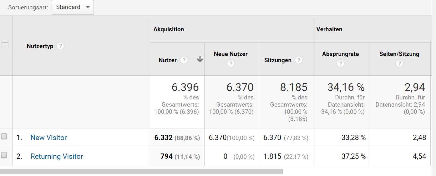 Google Analytics New vs. Returning Visitors