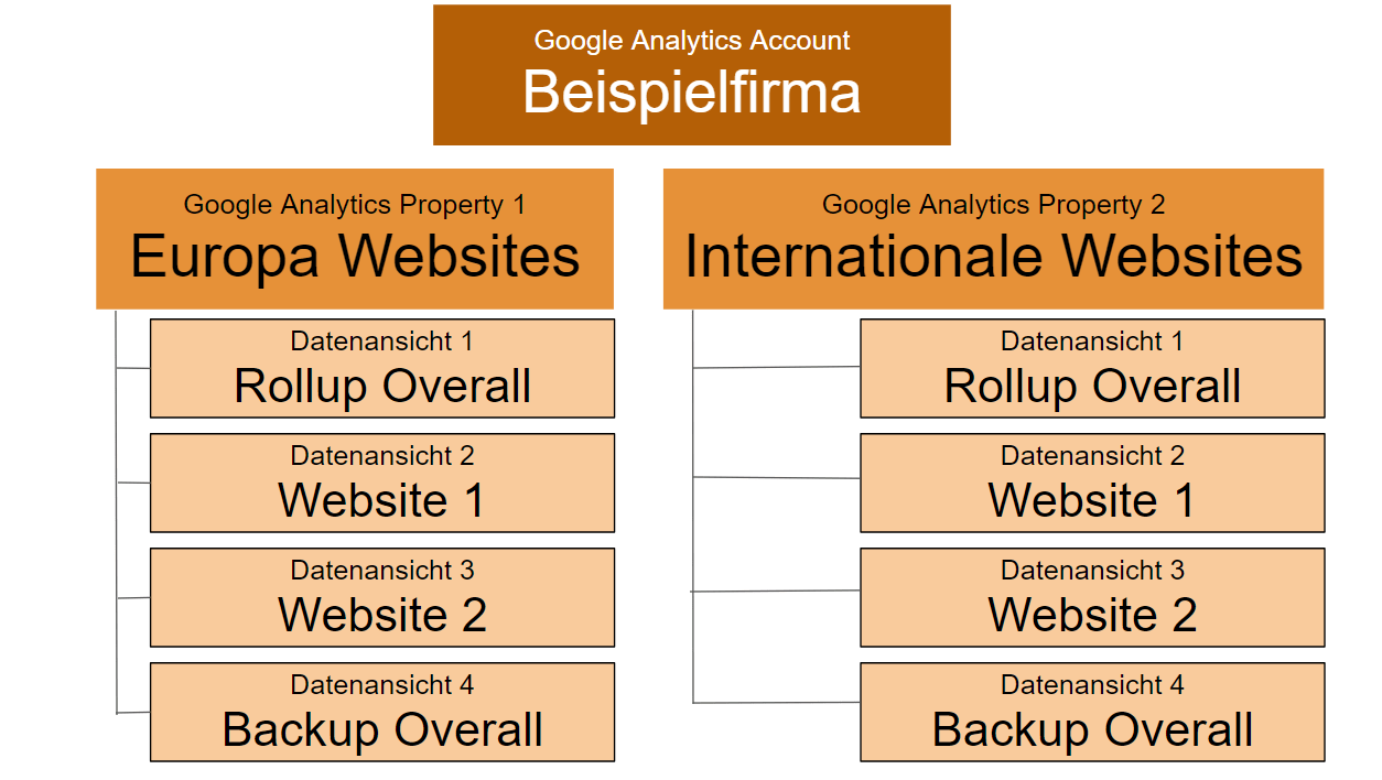 Google Analytics Account Setup - Beispiel 1