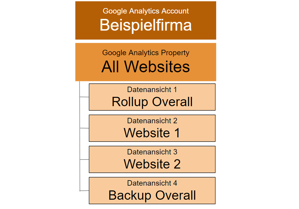 Google Analytics Account Setup - Beispiel 2