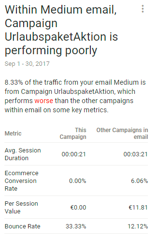Google Analytics Intelligence Beispielt