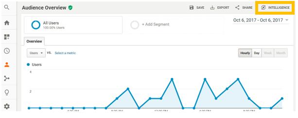 Google Analytics Intelligence in der Benutzeroberfläche