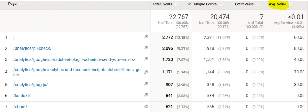 Google Analytics - Avg. Scrolldepth per Page