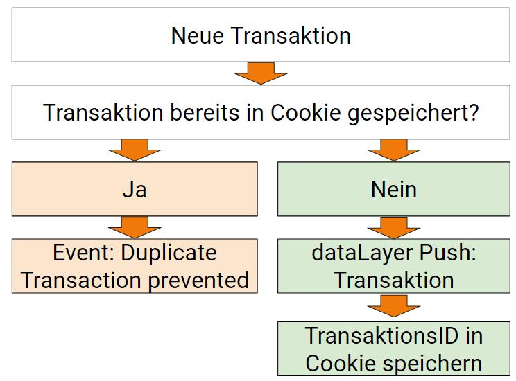 Duplicate Transactions - Clientseitige Lösung im Webshop