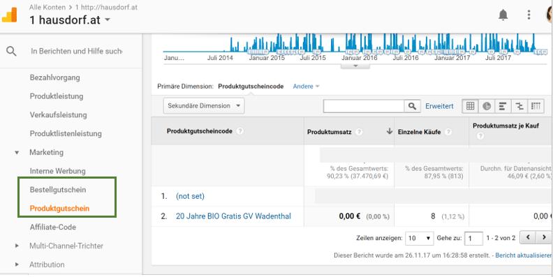 Google Analytics Gutscheine im Ecommerce Bereich