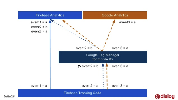 Google Tracking Code in Zukunft