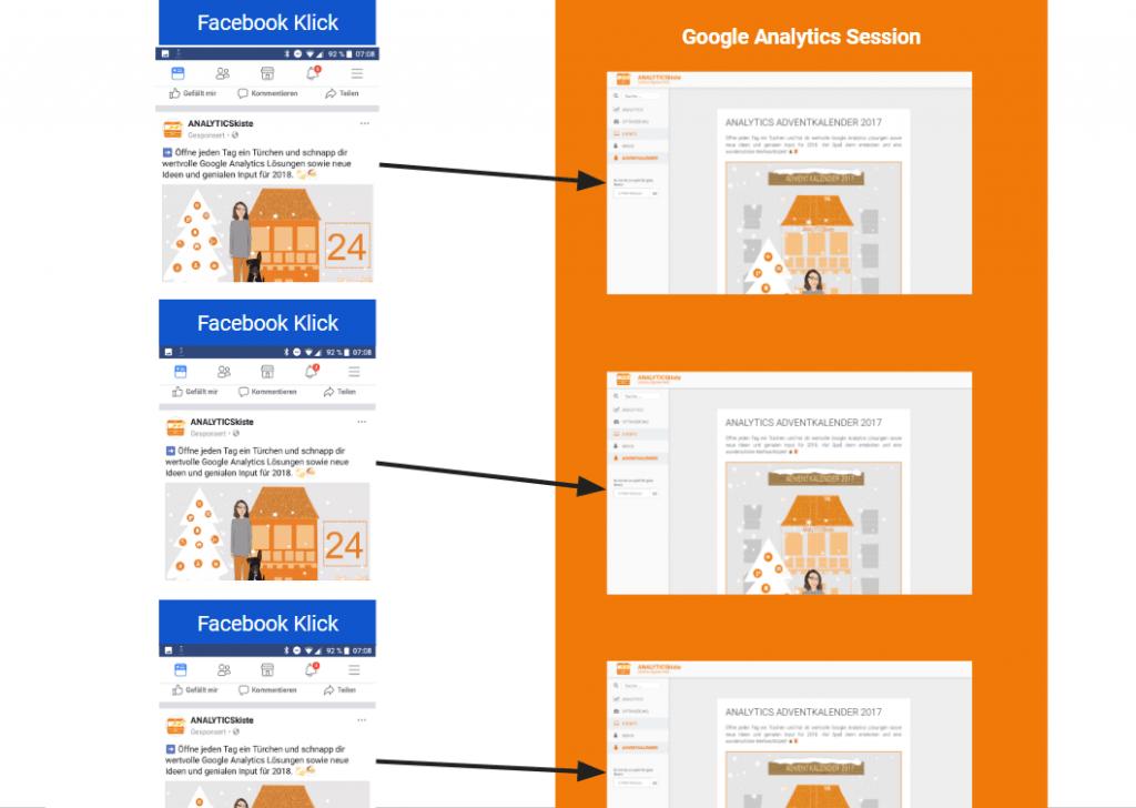 Beispiel Facebook Klick vs Analytics Session