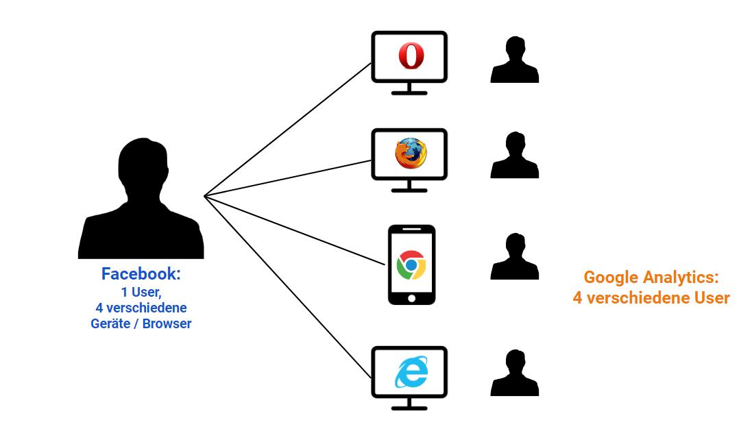 Beispiel Facebook User vs Analytics User