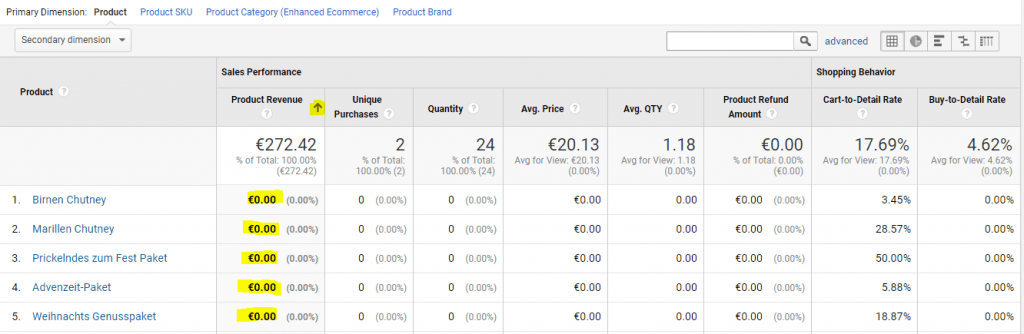 Google Analytics 0 Euro Produkte