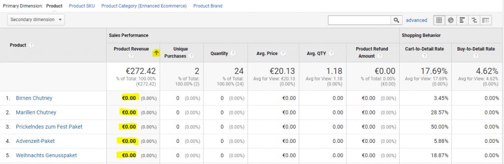 Google Analytics 0 Euro Produkte