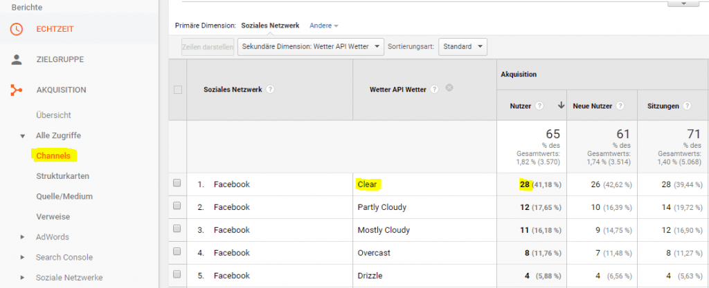 Google Analytics Channel Report mit Wetter Daten