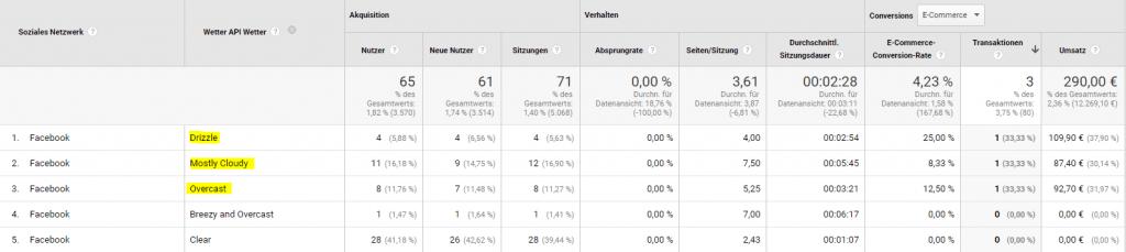 Google Analytics Channel Report mit Wetter und Ecommerce Daten