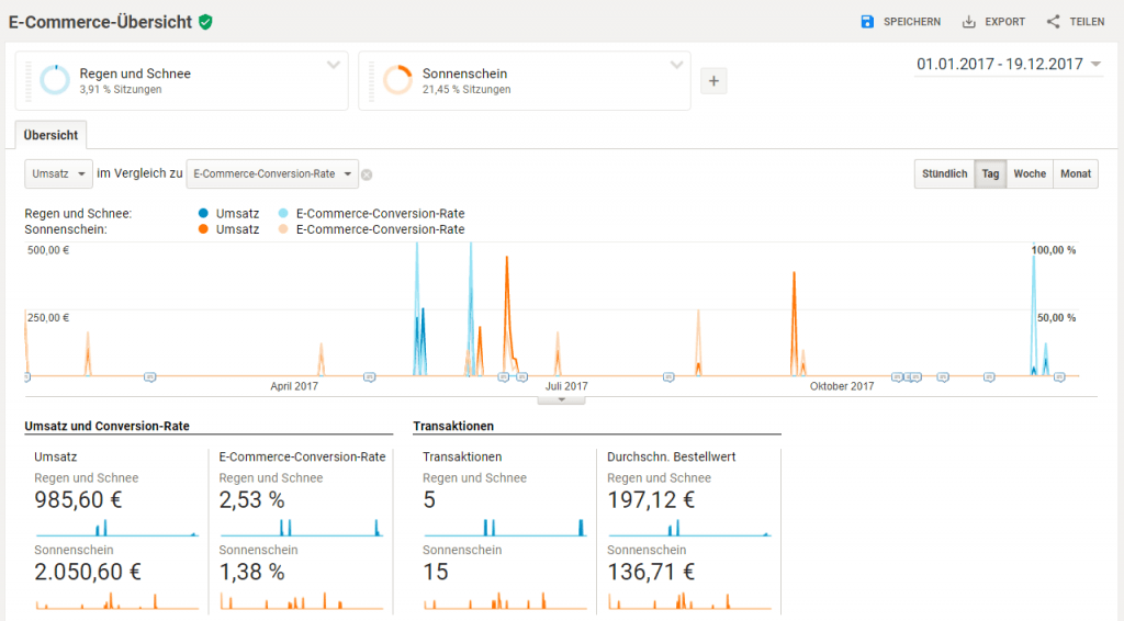 Google Analytics Ecommerce Übersicht