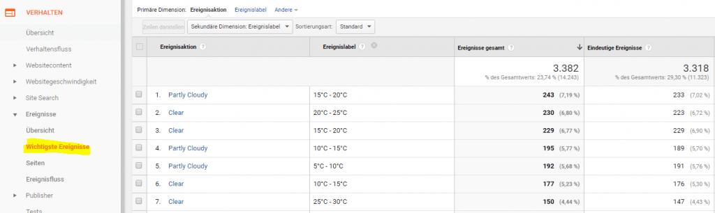 Google Analytics Ereignis Report für Wetterdaten