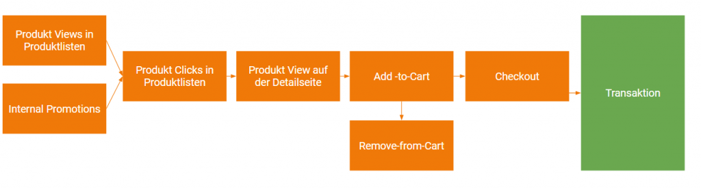 Google Analytics Nutzerinteraktionen