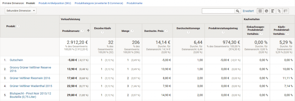 Google Analytics Produktleistungs Report