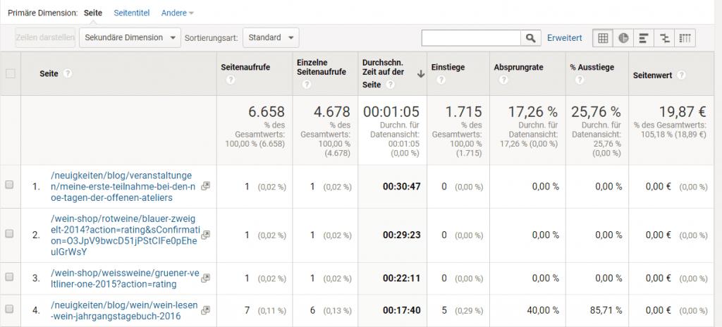 Google Analytics Report mit echter Sitzungsdauer