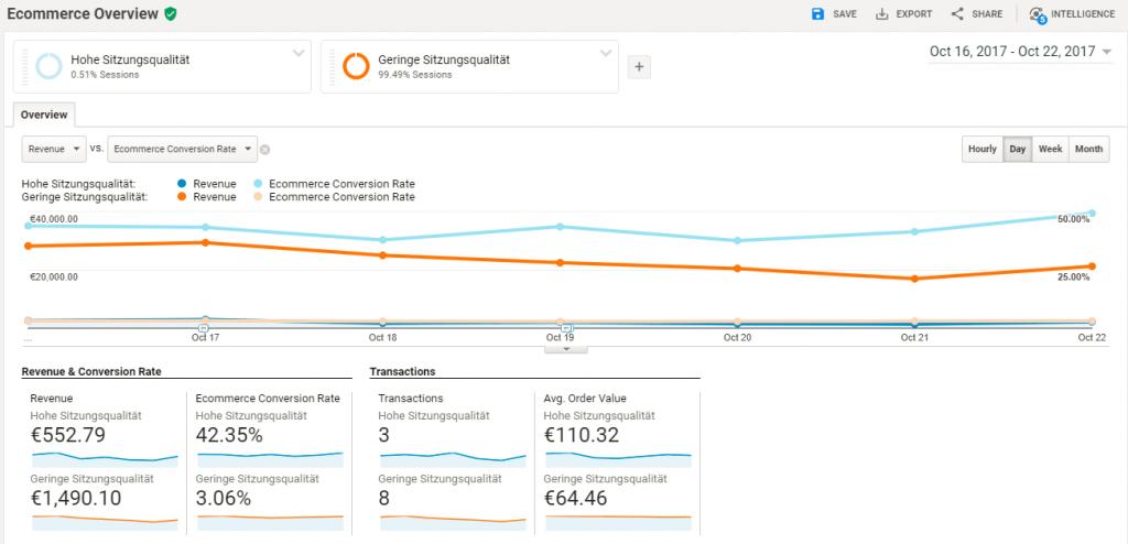 Google Analytics Sitzungsqualität Segmente