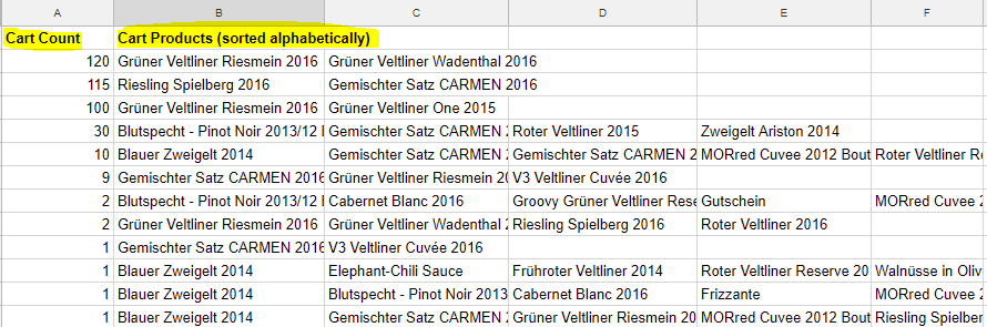 Top Carts Analyse