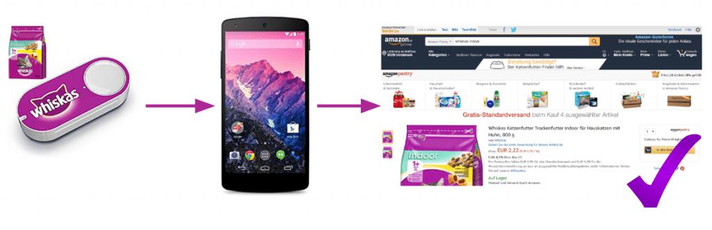 Funktionsweise Amazon Dashbutton