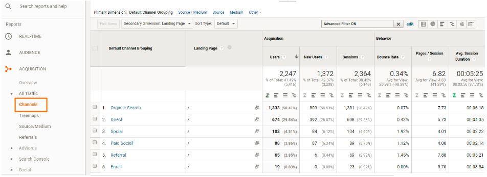 Channel Analyse in Google Analytics