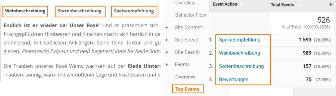 Content Analysen in Google Analytics
