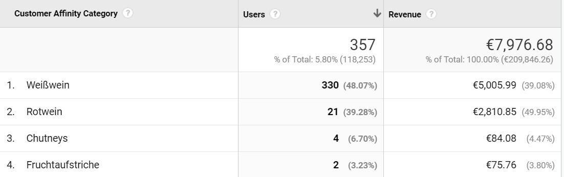 Google Analytics Customer Affinity Category Hausdorf