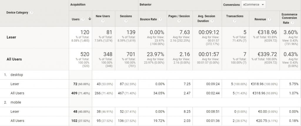 Google Analytics Gerätekategorie Report mit zwei Segmenten