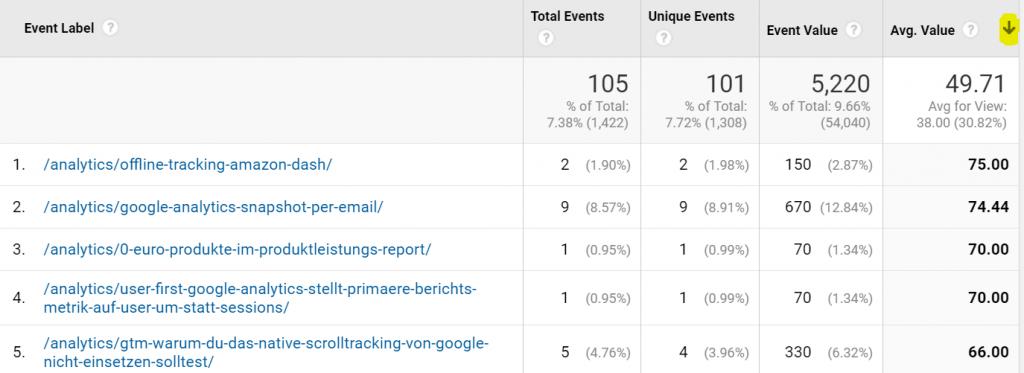 Google Analytics Tabelle sortieren