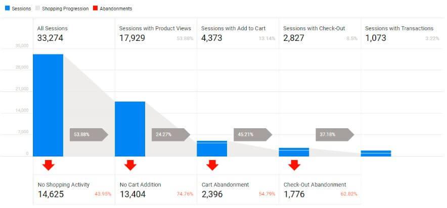 Kaufverhalten Funnel in Google Analytics