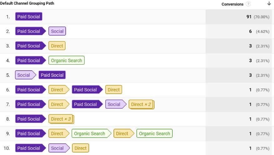 Screenshot: Multi Channel Trichter - Top Conversion Pfade
