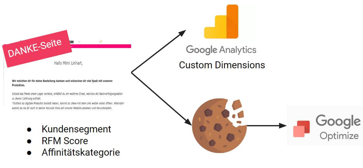 Personalisierung in Google Optimize mit Cookies