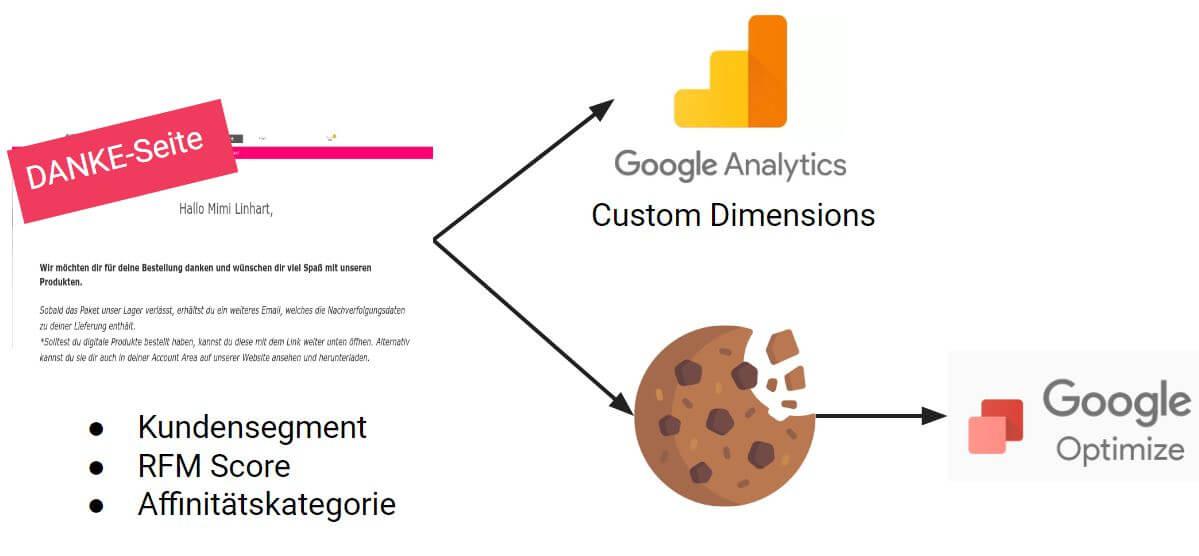 Personalisierung in Google Optimize mit Cookies