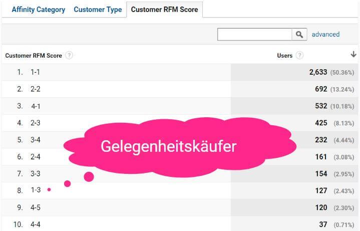 RFM Score Gelegenheitseinkäufer