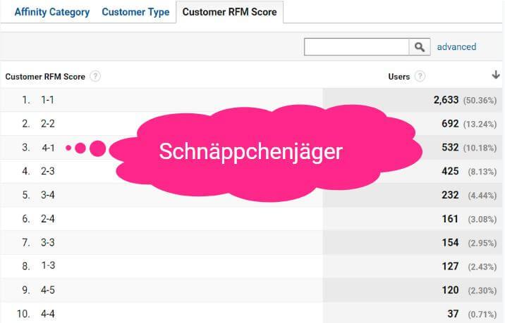 RFM Score Schnäppchenjäger