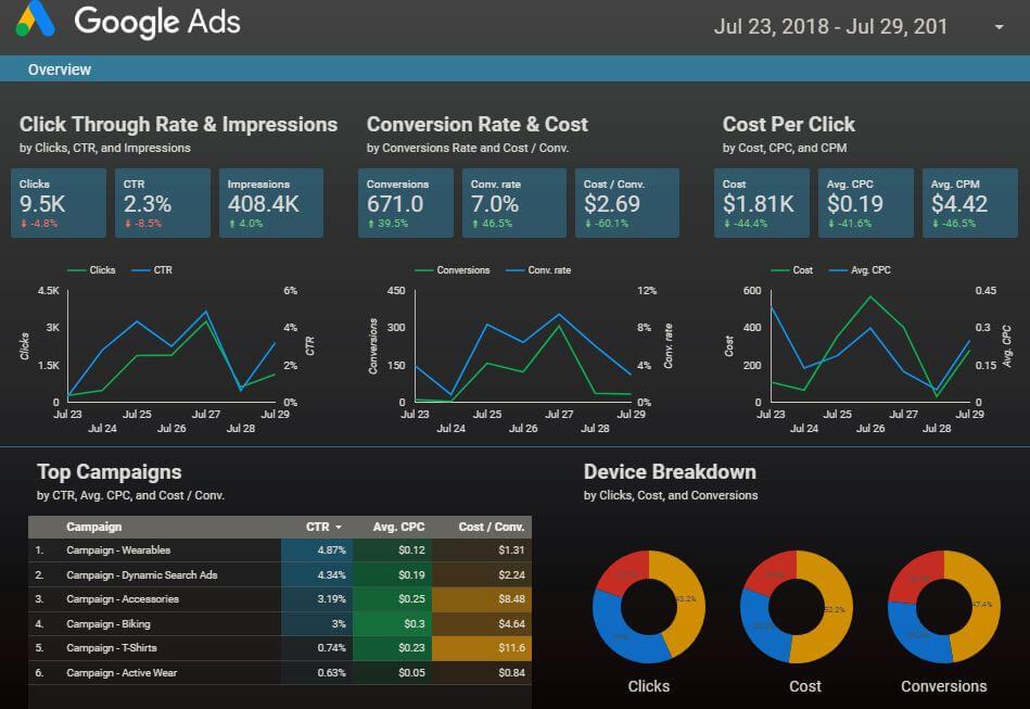 Data Studio Template für Google Ads